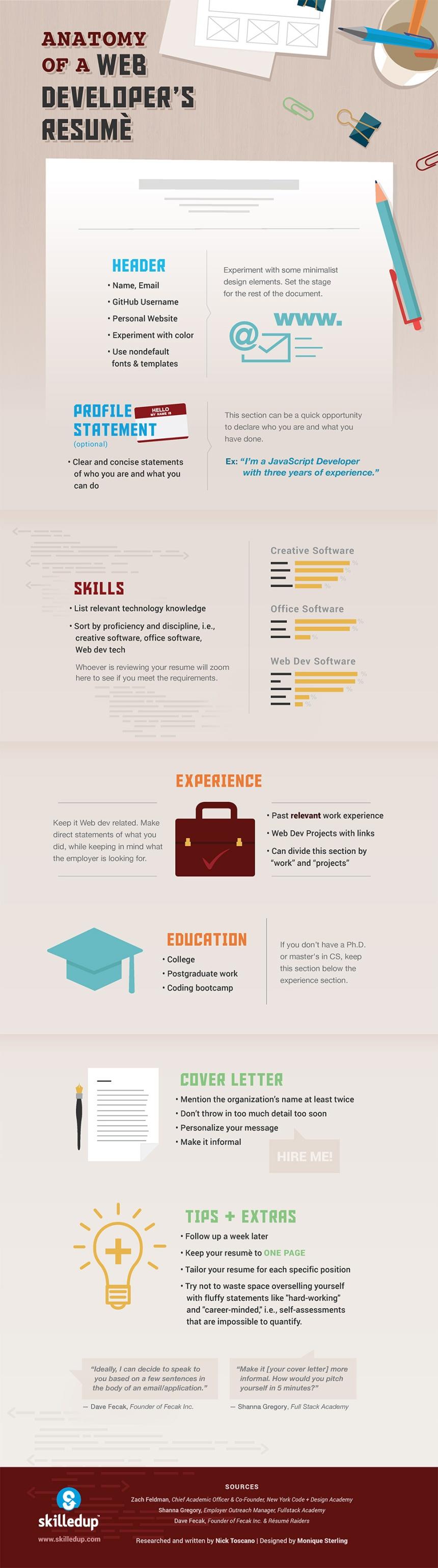 Anatomía del Curriculum de un Desarrollador Web