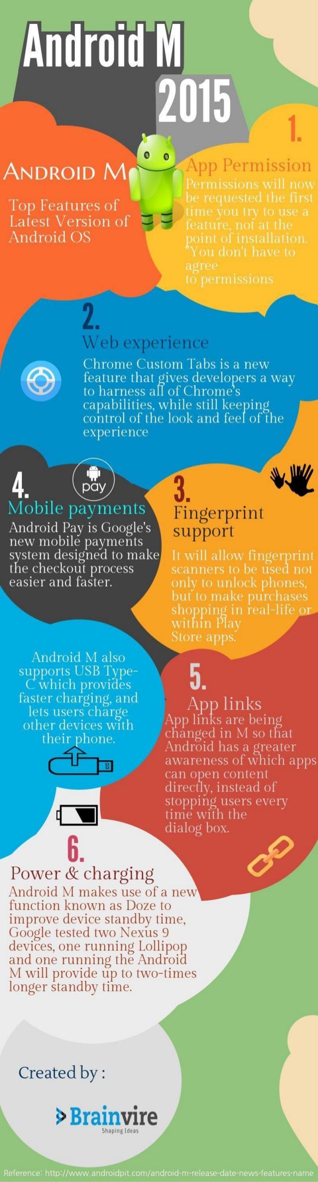 Android M: lo que debes de saber
