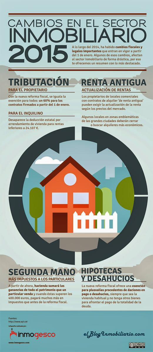 Cambios en el sector inmobiliario 2015
