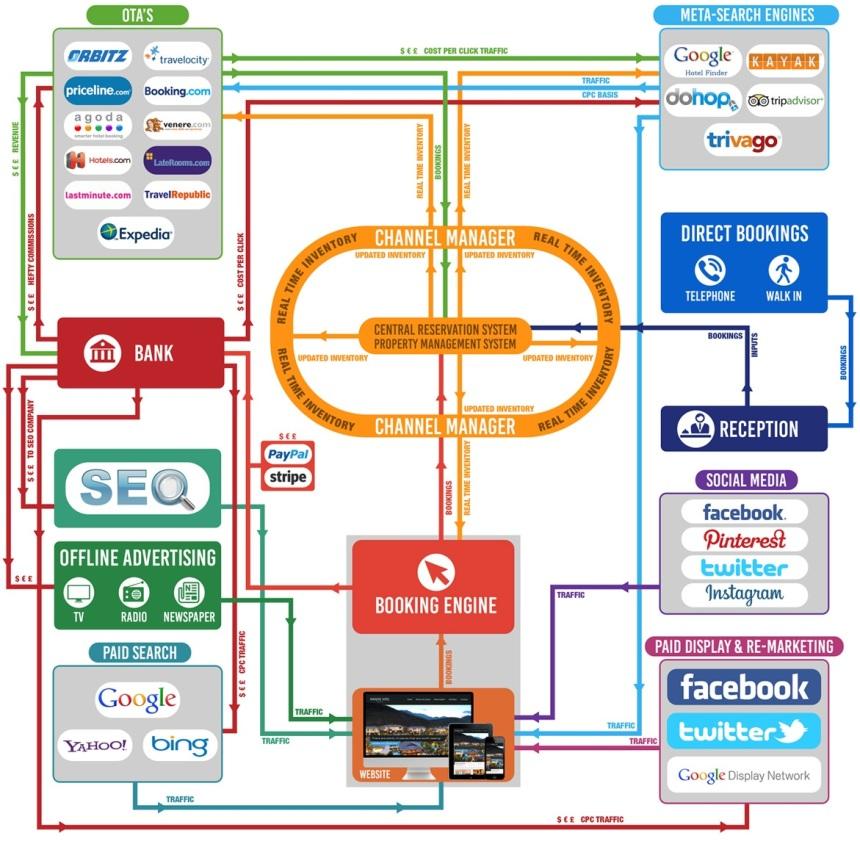 Canales de marketing para Hoteles