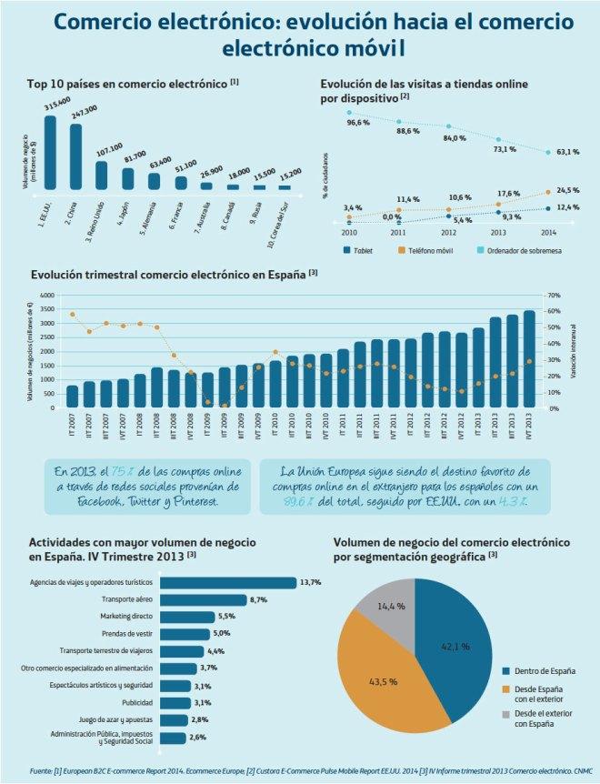 Evolución del Comercio Electrónico móvil