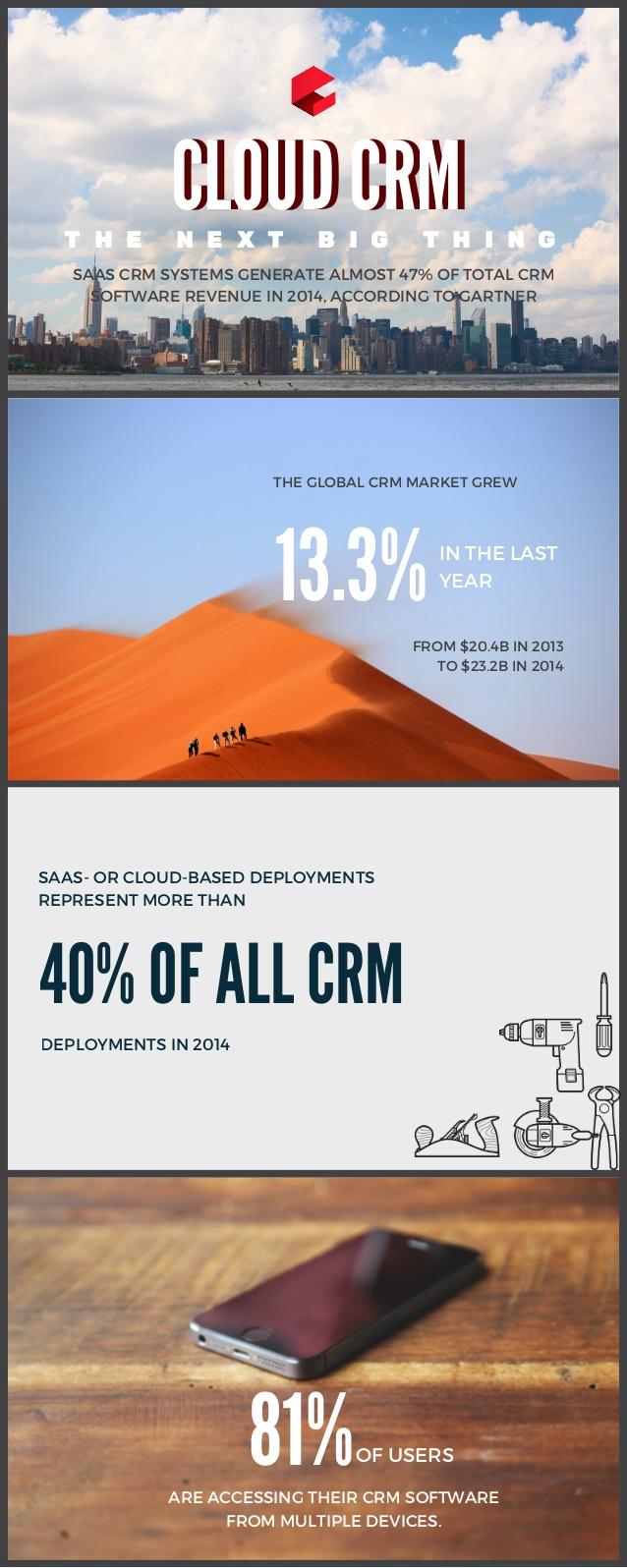 Siguen creciendo los CRM en la Nube