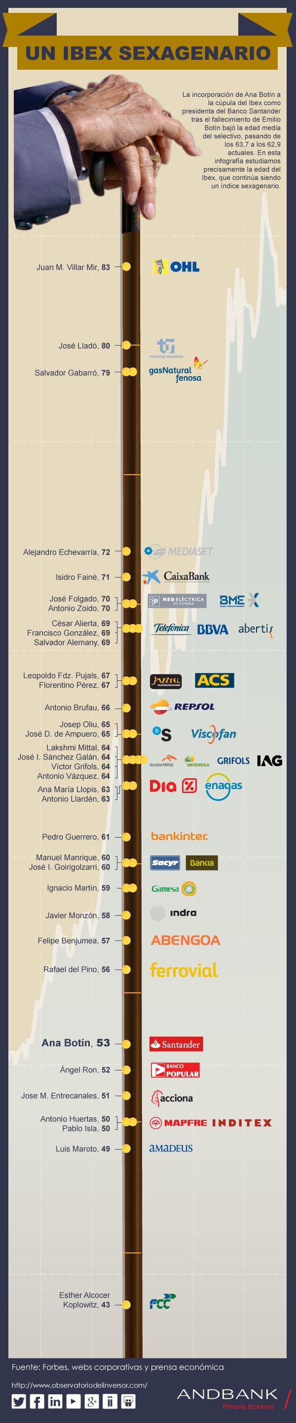Las edades de los CEO del IBEX 35