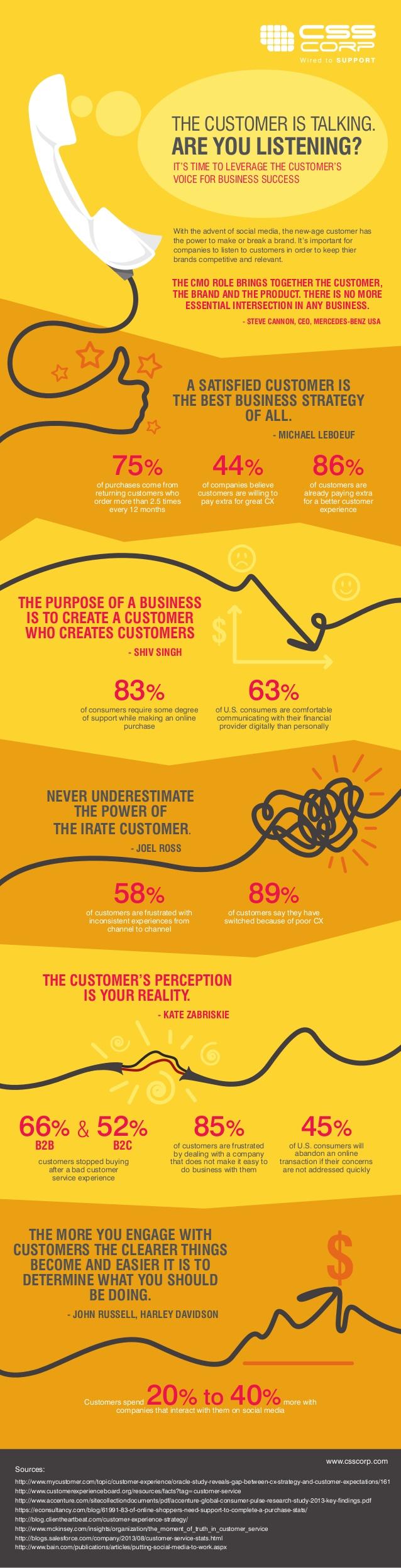 El consumidor habla: ¿le estás escuchando?