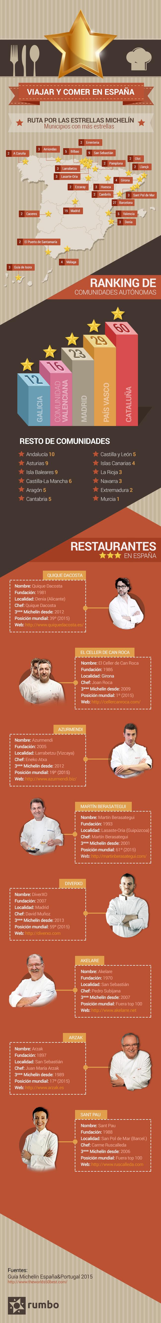 Restaurantes y estrellas Michelin en España
