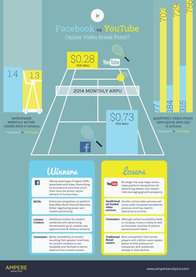 FaceBook vs YouTube: la batalla por el vídeo online