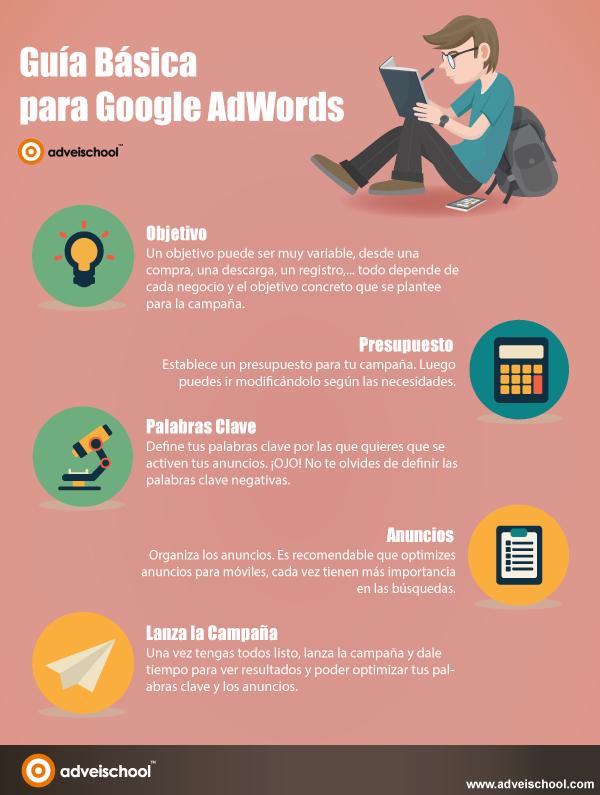 Guía Básica para Google AdWords