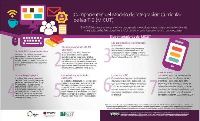 Componentes del modelo de integración curricular de las TIC