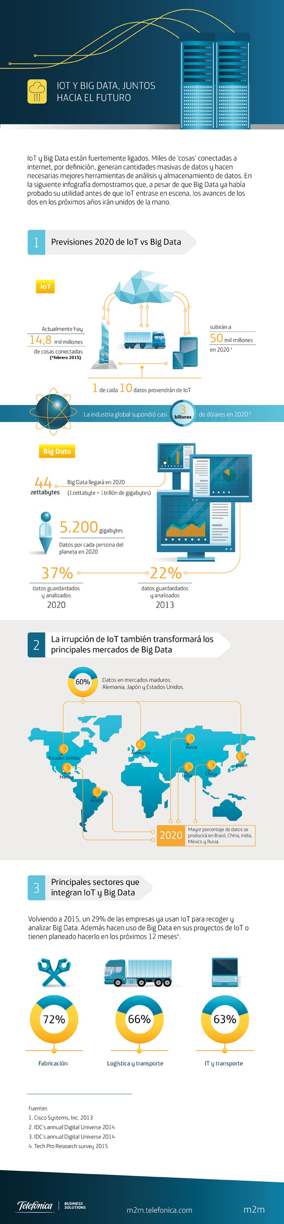 Internet de las cosas y Big Data de la mano