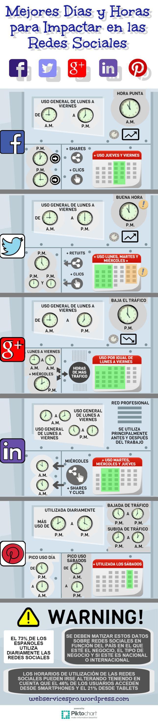 Mejores días y horas para impactar en las Redes Sociales