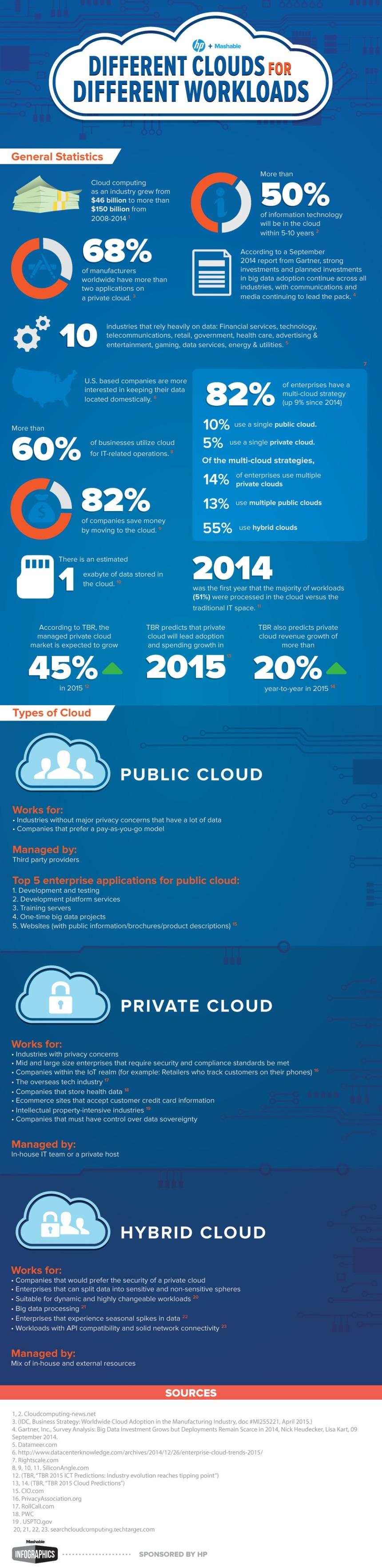 ¿Qué tipo de Nube se adecua más a mi empresa?