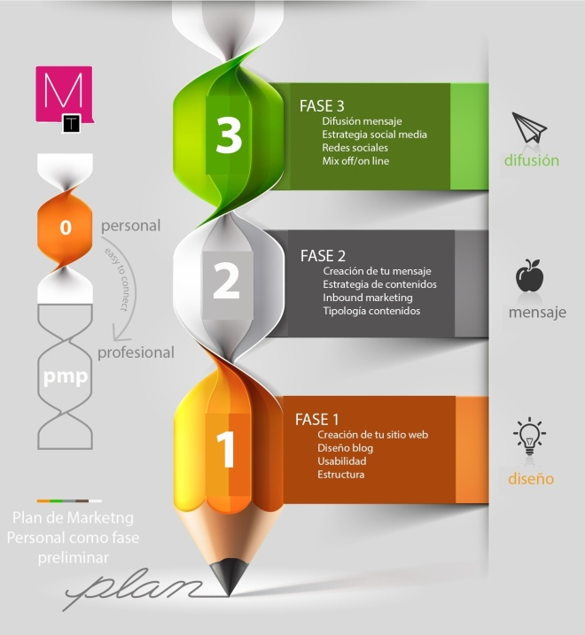 Plan de Personal Branding