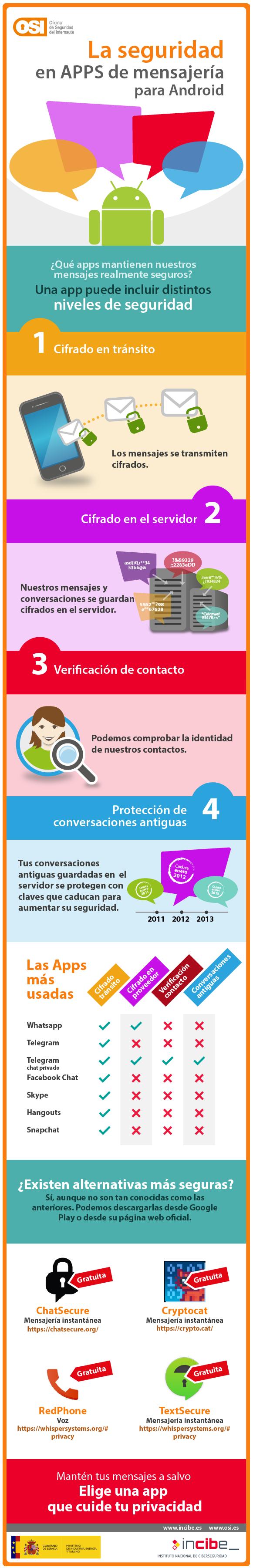La Seguridad de las APPs de mensajería (para Android)