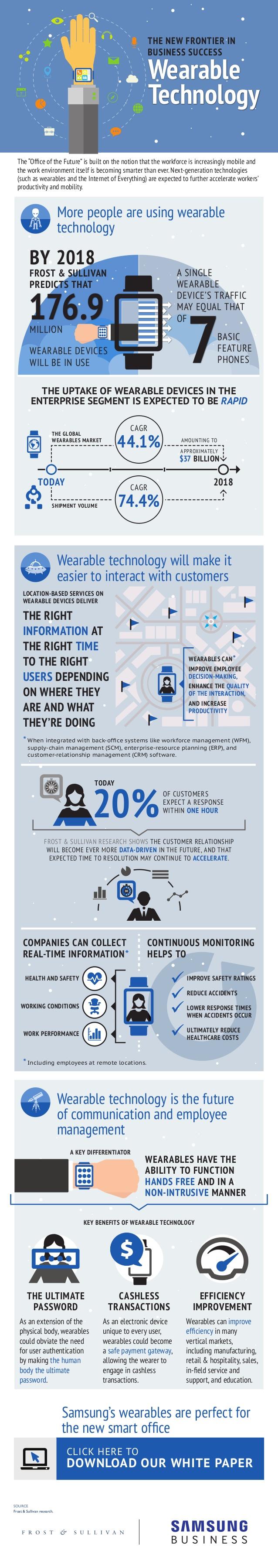 Tecnología wearable para el éxito de una empresa