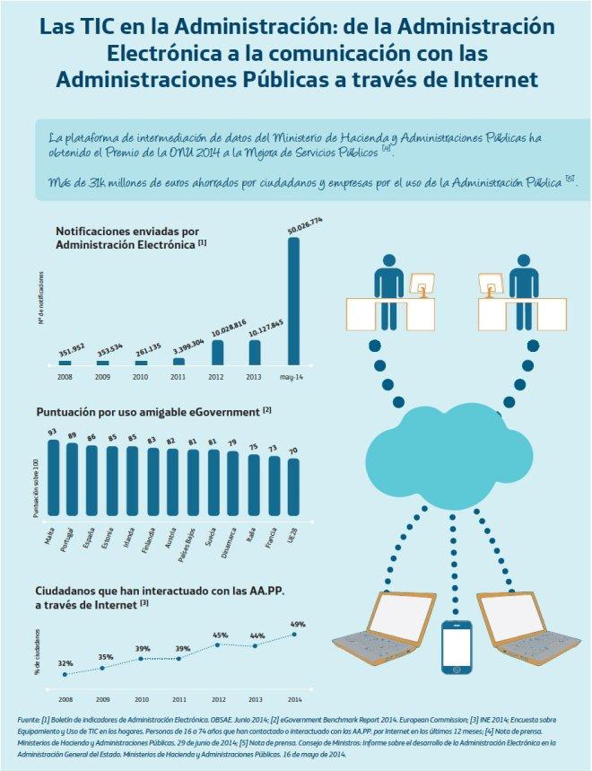 Las TIC y la Administración Pública