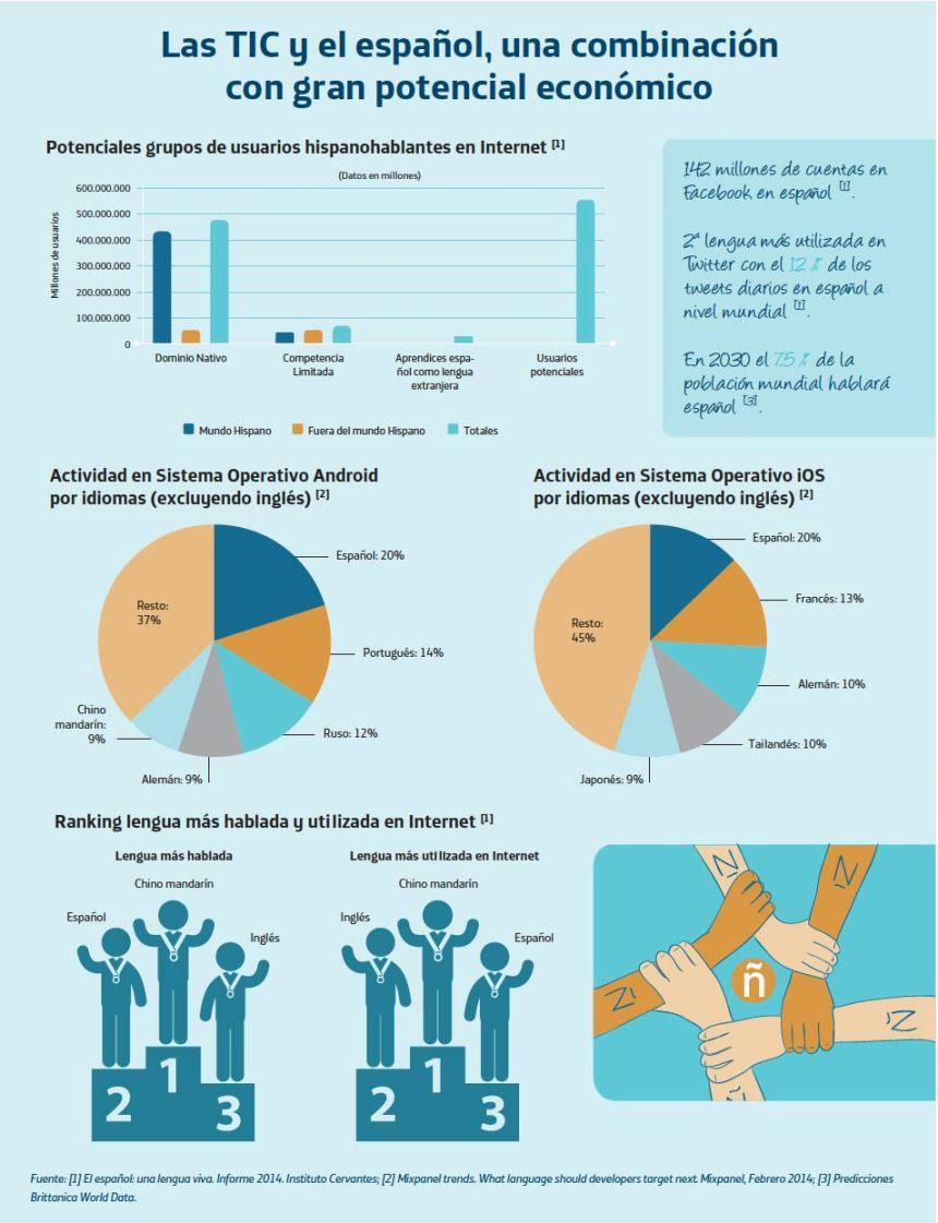Las TIC y el español: una combinación con gran potencial económico