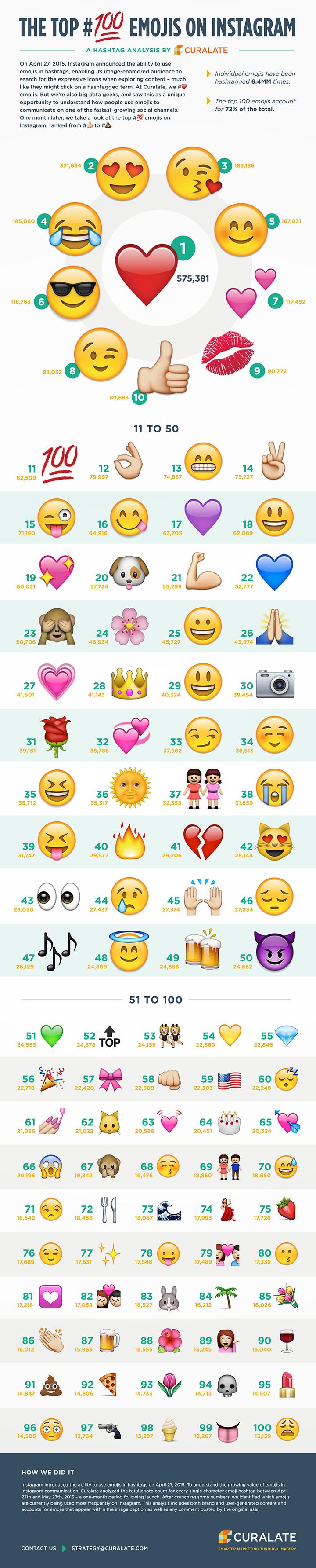 Top 100 emojis en Instagram