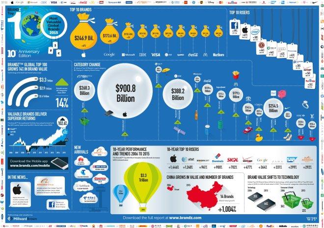 Top 10 marcas más valiosas del Mundo