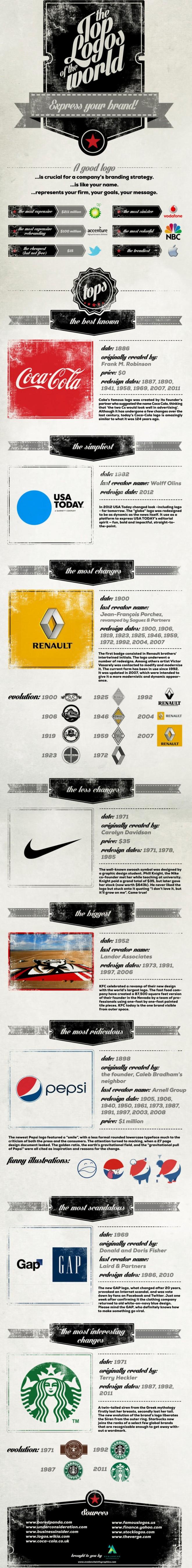 Top logos del Mundo