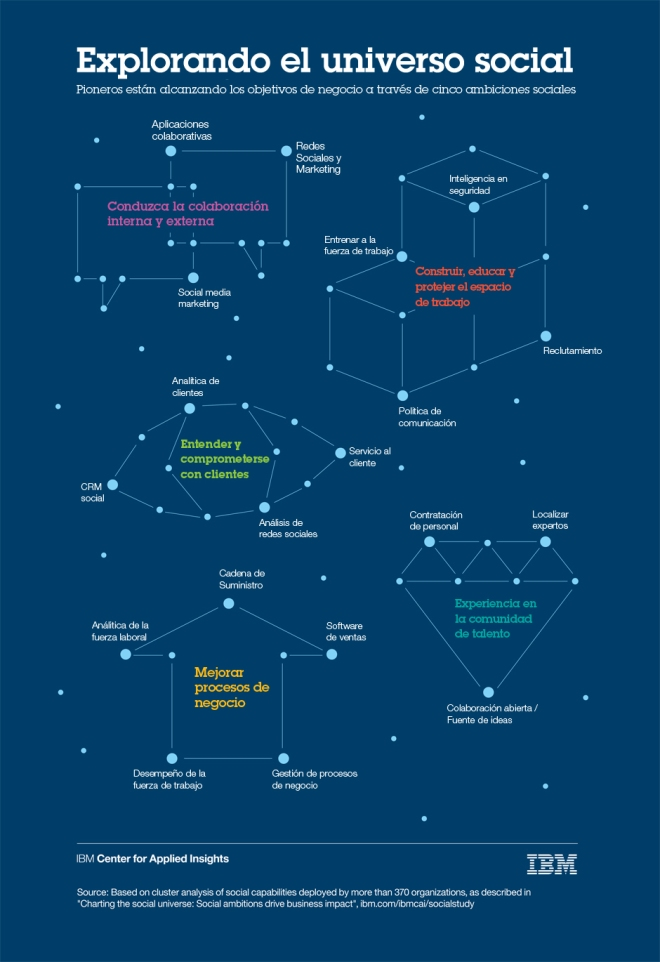 Explorando el Universo Social