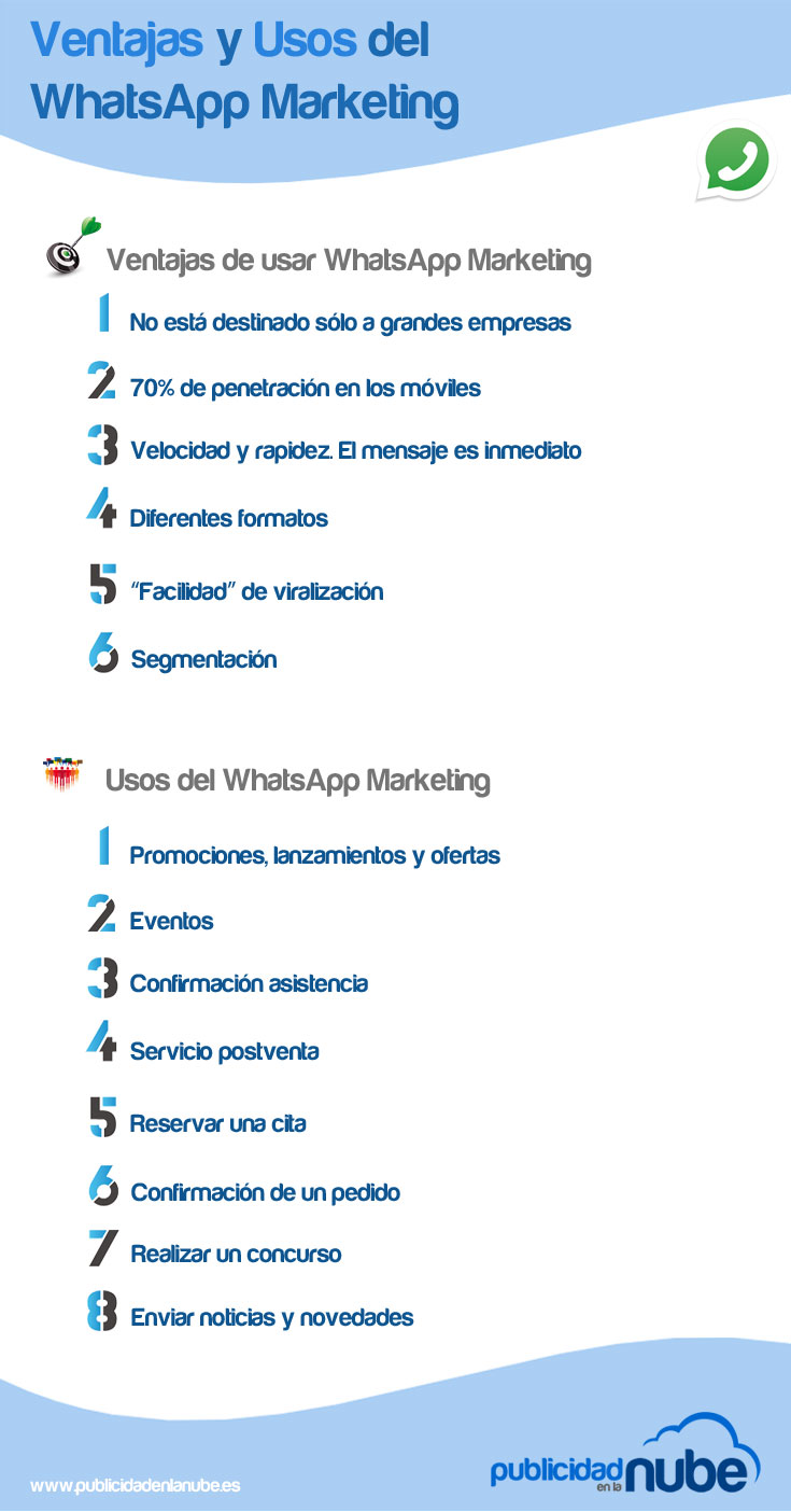 Ventajas y usos del WhatsApp Marketing
