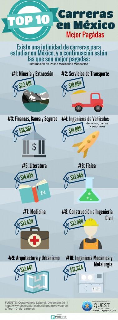 Top 10 – Carreras en México mejor pagadas