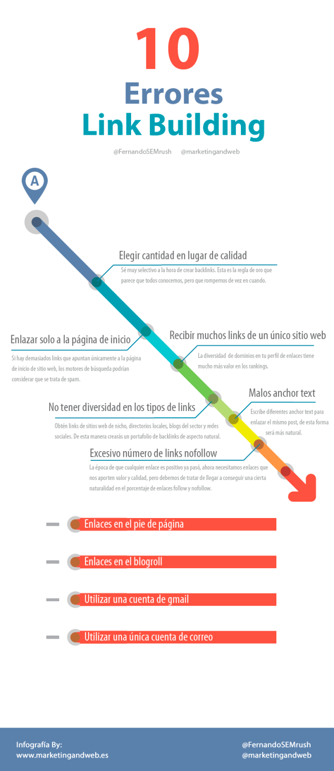 10 errores en Link Building