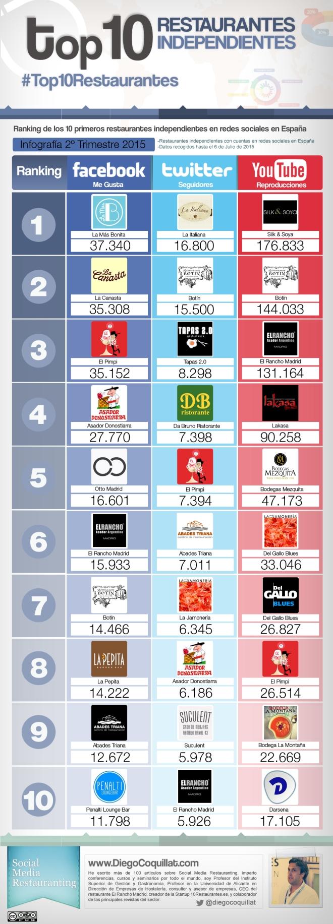 Top 10 restaurantes independientes en Redes Sociales España (2T/2015)