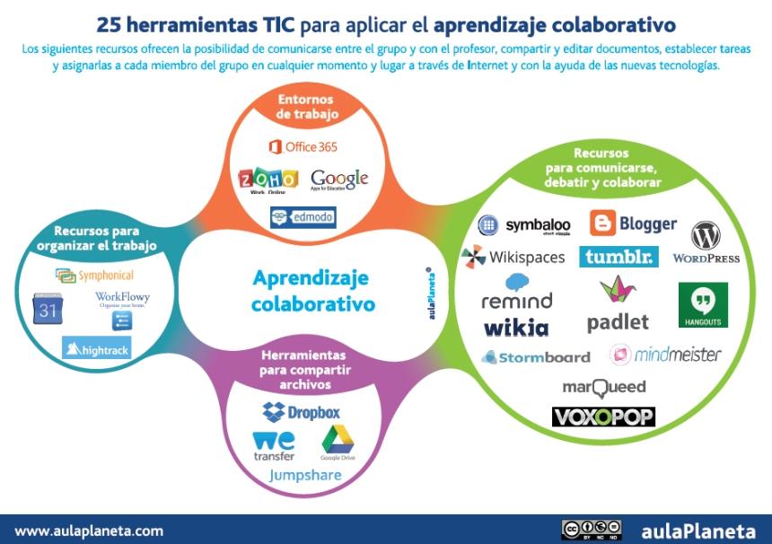 25 herramientas TIC para aplicar el aprendizaje colaborativo