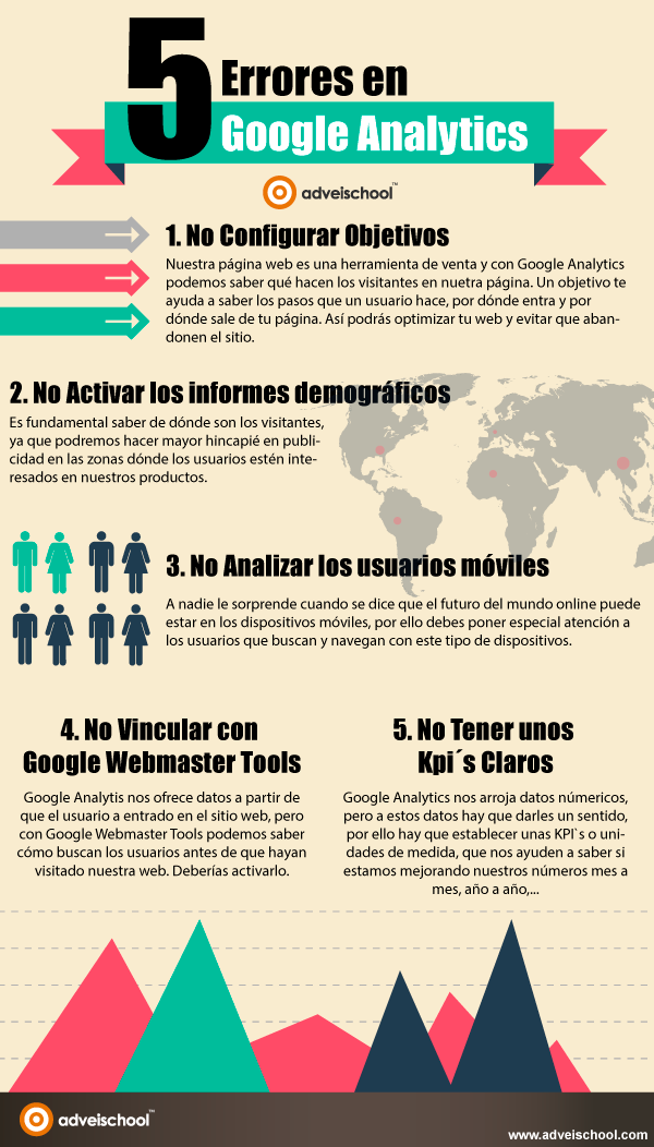 5 errores en Google Analytics