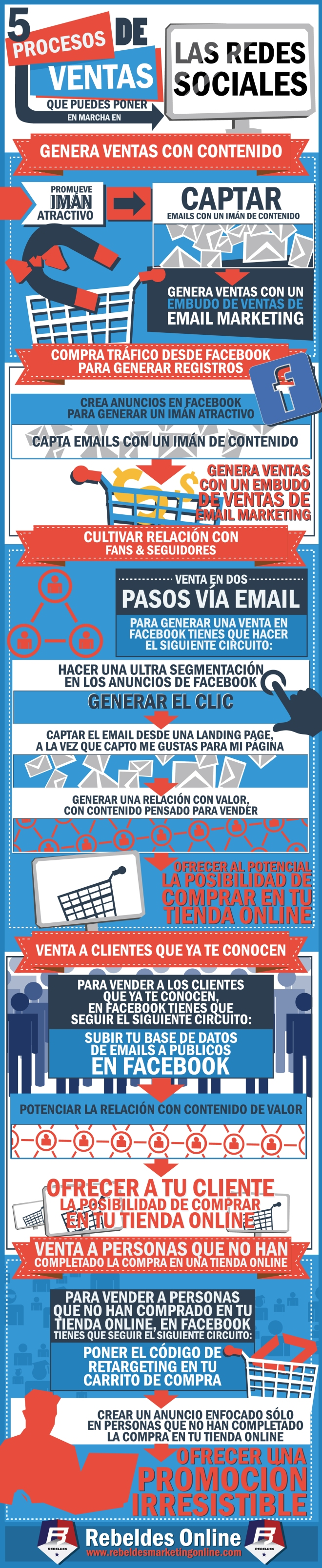 5 procesos de ventas para las Redes Sociales