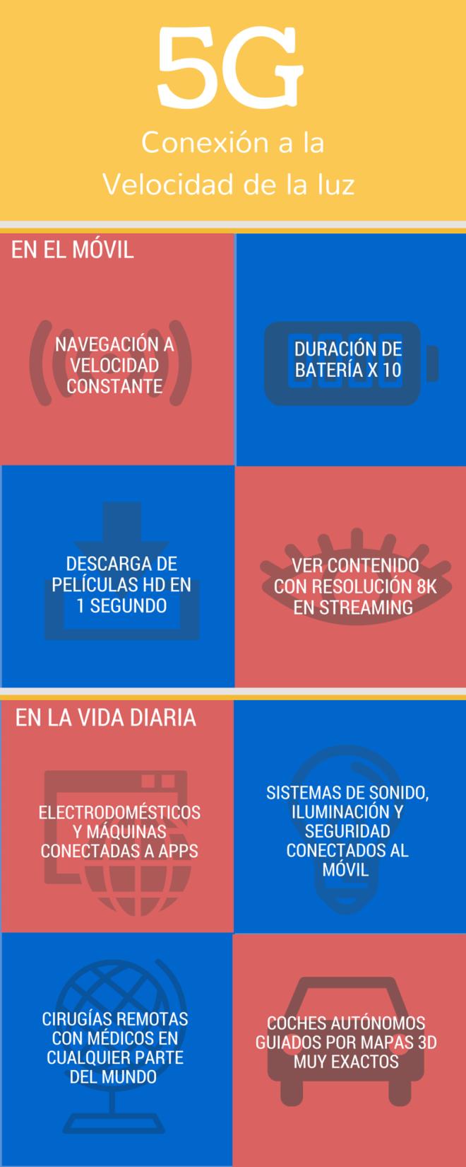 5G: la nueva generación de tecnologías móviles