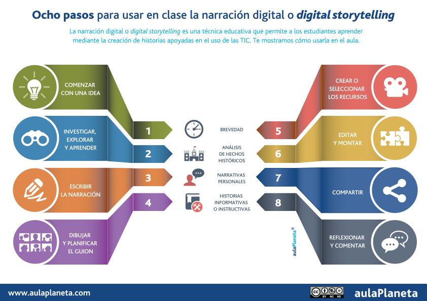 8 pasos para usar en clase la narración digital o digital storytelling