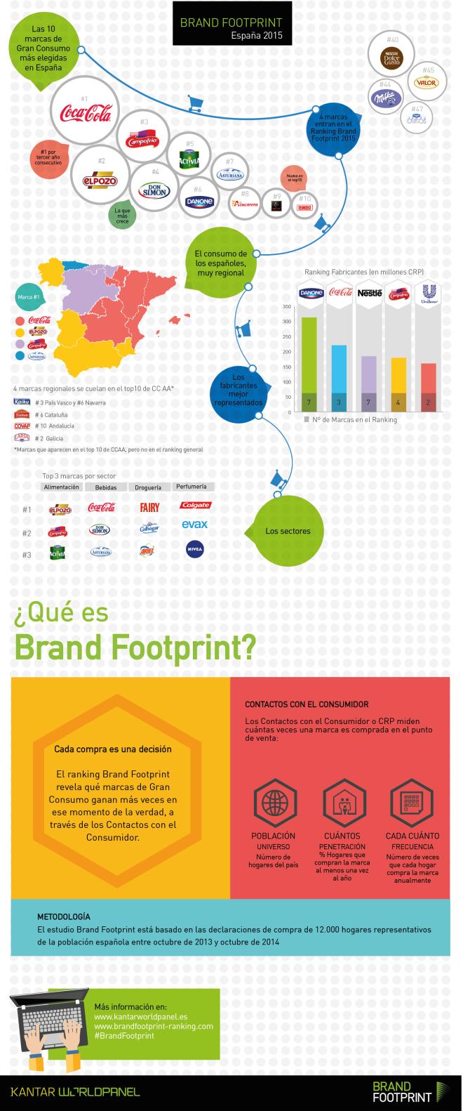 Brand FootPrint España 2015