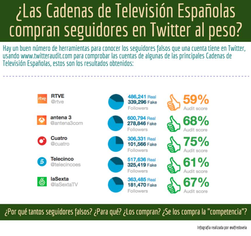 ¿Las Cadenas de Televisión Españolas compran seguidores en Twitter al peso?