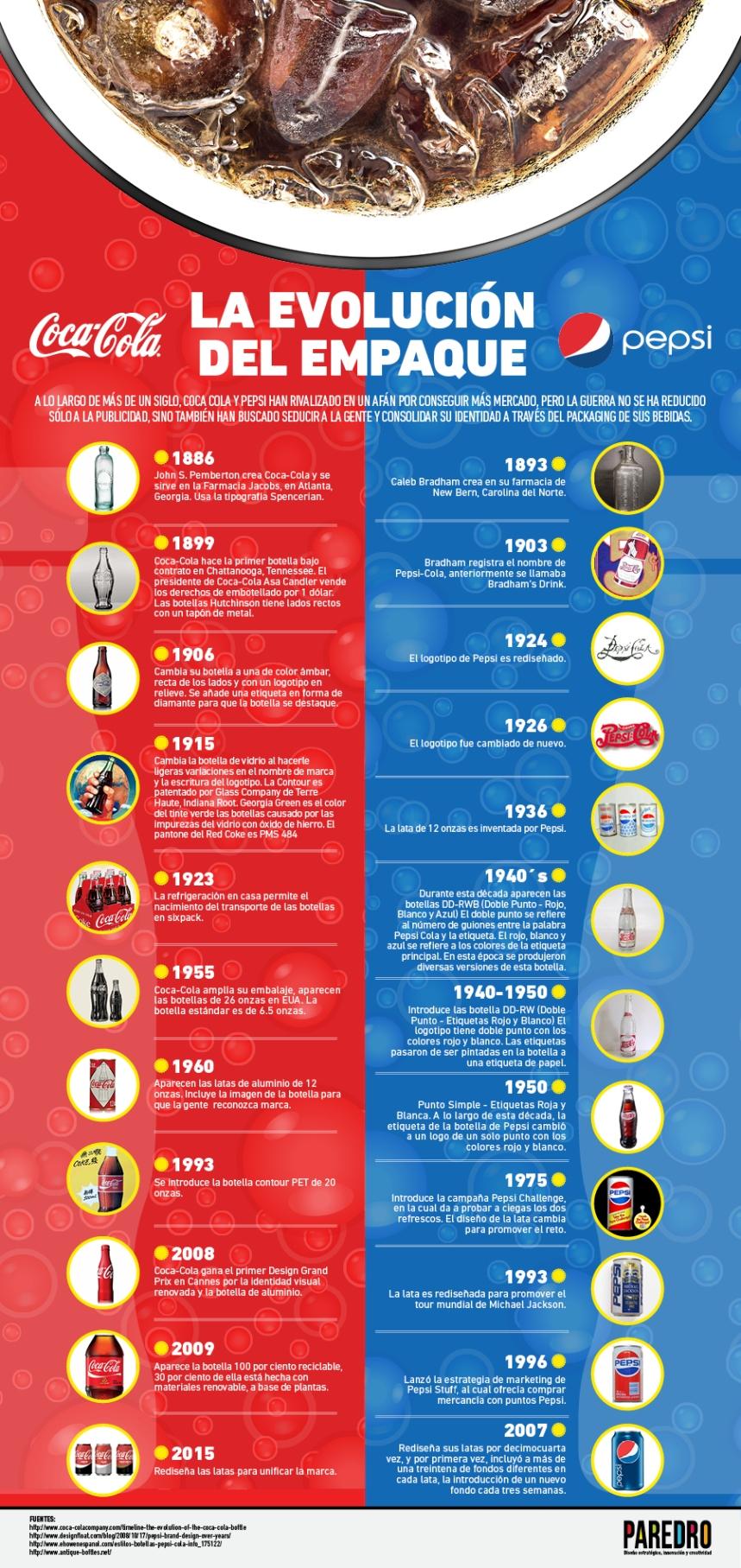 Coca-Cola vs Pepsi: Evolución del envase