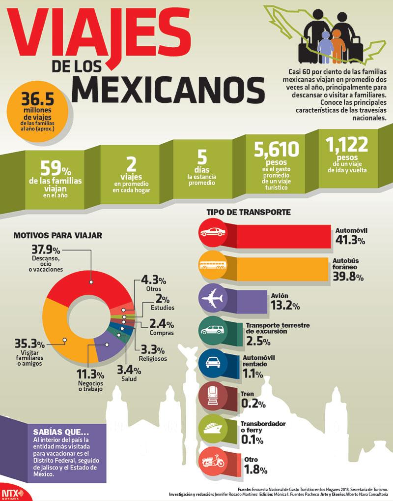 Cómo viajan los mexicanos