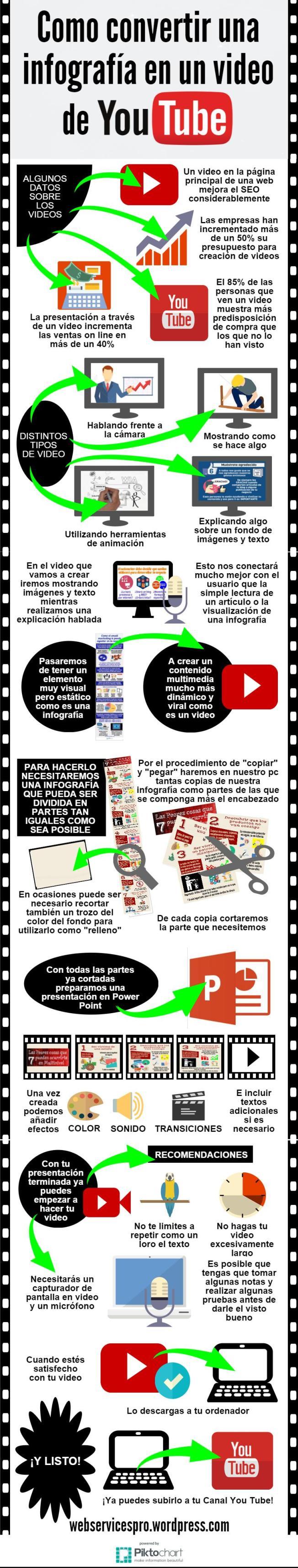 Cómo convertir una infografía en un vídeo de YouTube