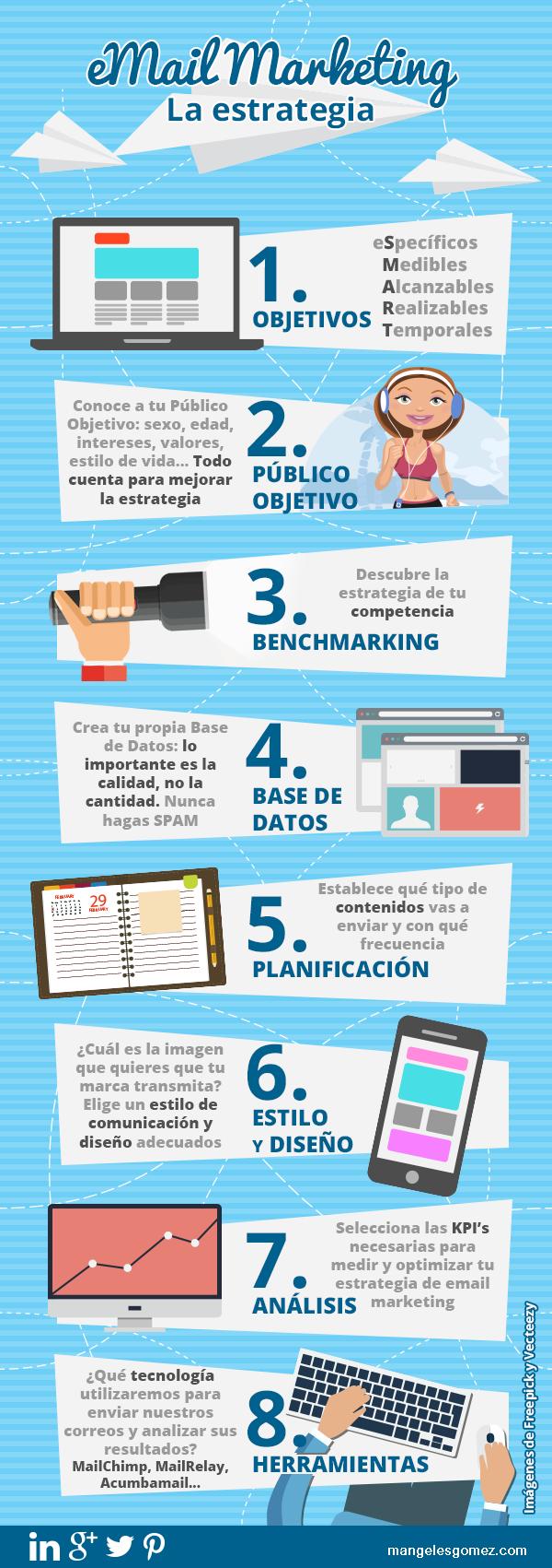 eMail Marketing: la estrategia