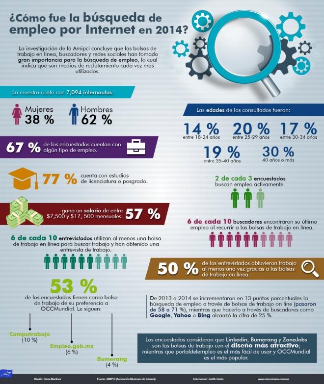Búsqueda de empleo por Internet en México
