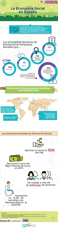 La Economía Social en España