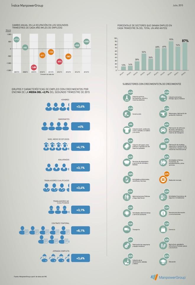 Datos interesantes Encuesta Población Activa 2T/2015