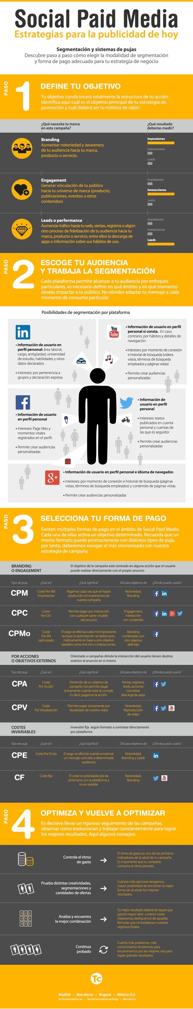 Estrategias para la publicidad de hoy (Social Paid Media)