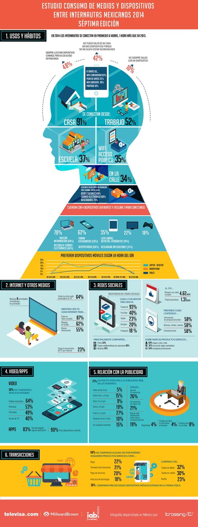 Consumo de medios y dispositivos entre internautas mexicanos 2014