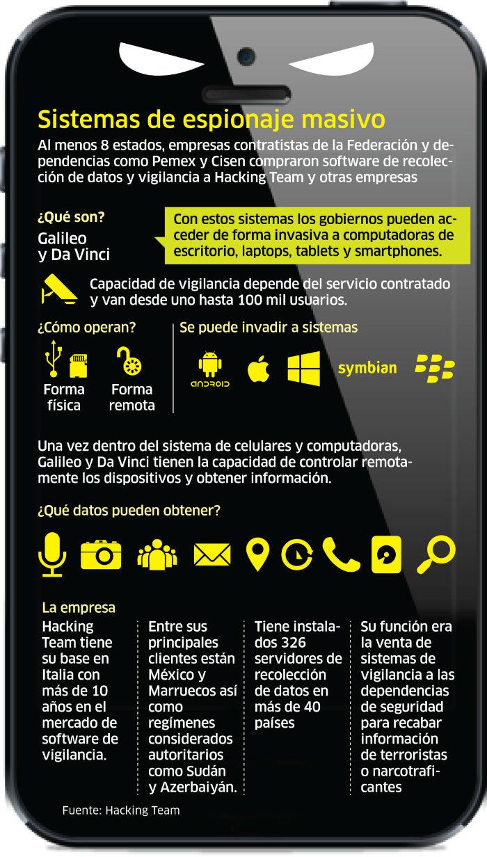 Galileo y Da Vinci: espionaje electrónico