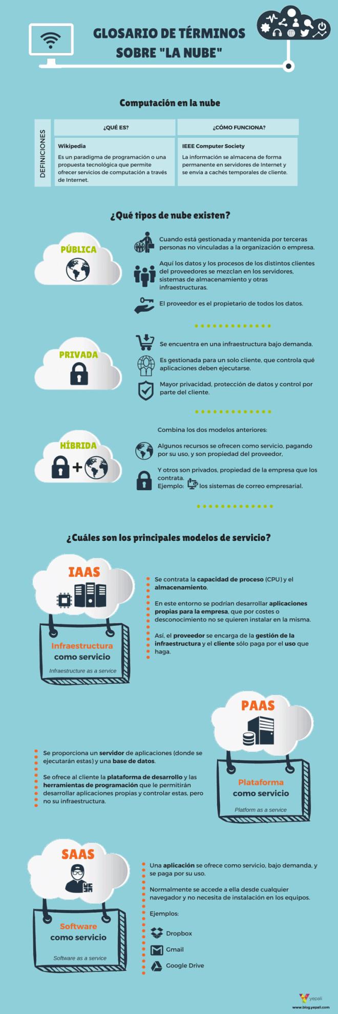 Glosario de términos comunes en Cloud Computing
