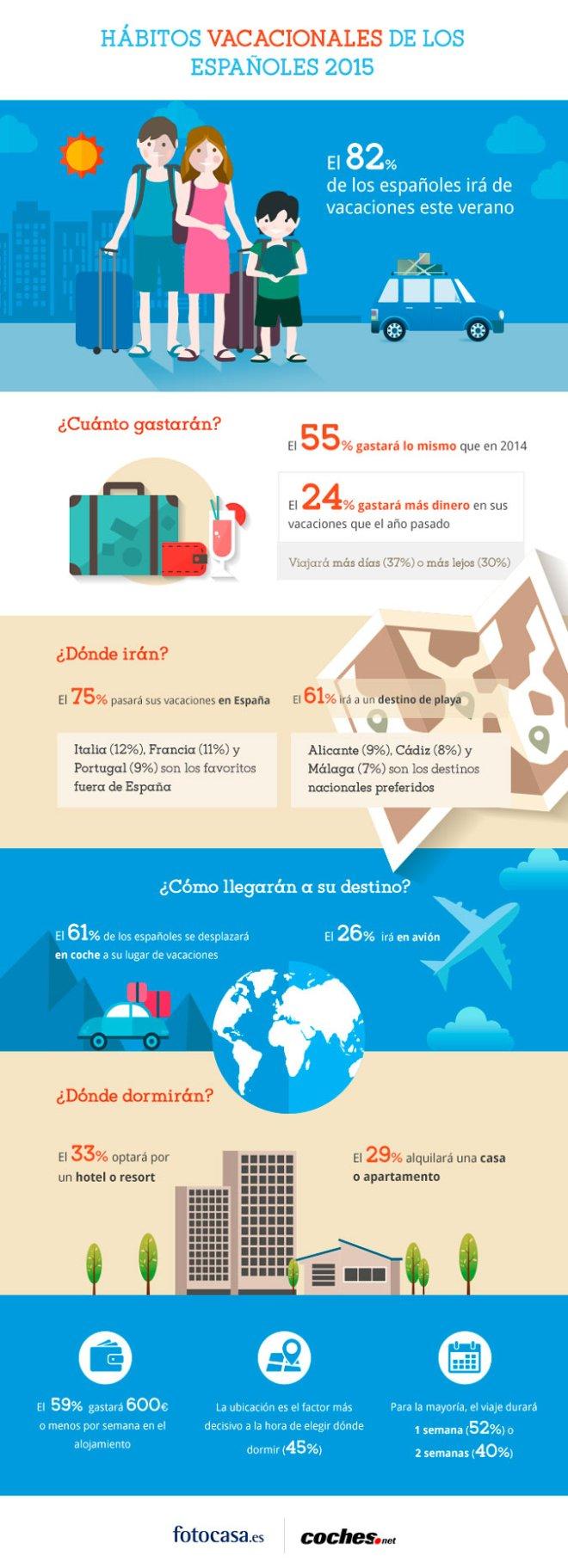 Hábitos vacacionales de los españoles