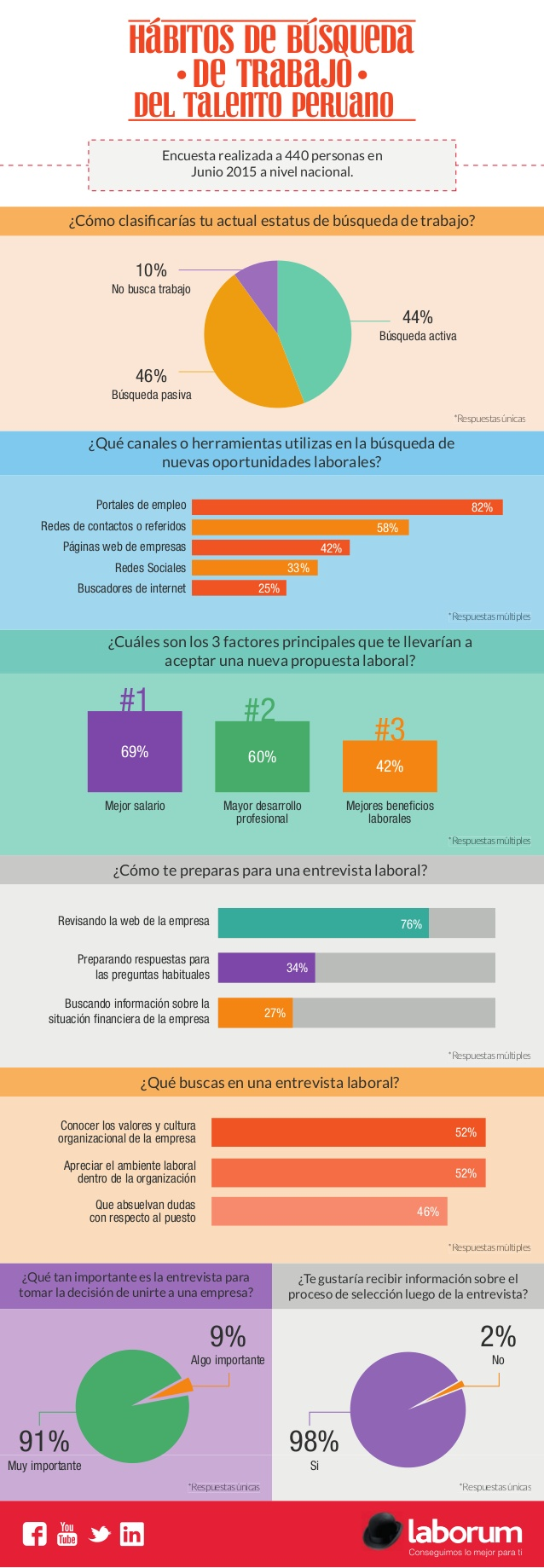 Hábitos de búsqueda de trabajo del talento peruano