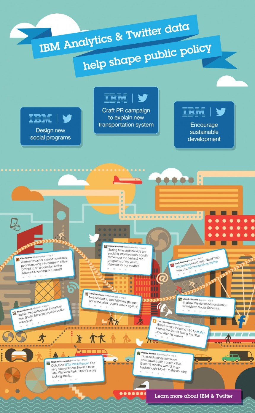 IBM Anaylitics y Twitter Data