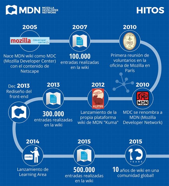 Mozilla 2005 - 2015